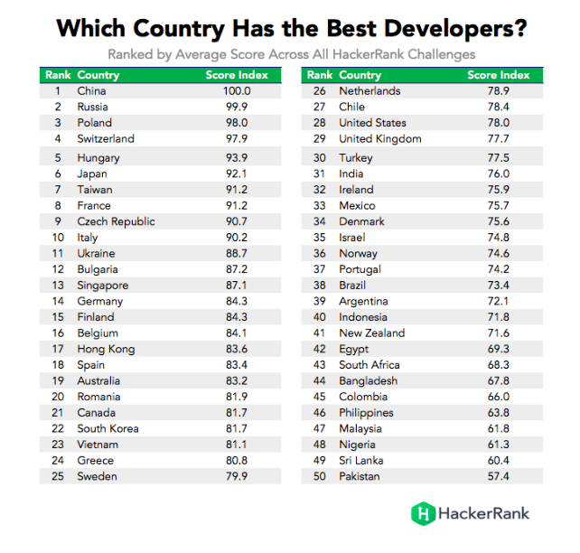 he best developers hackerrank